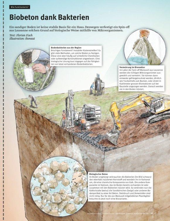 Infografiken für «Horizonte»