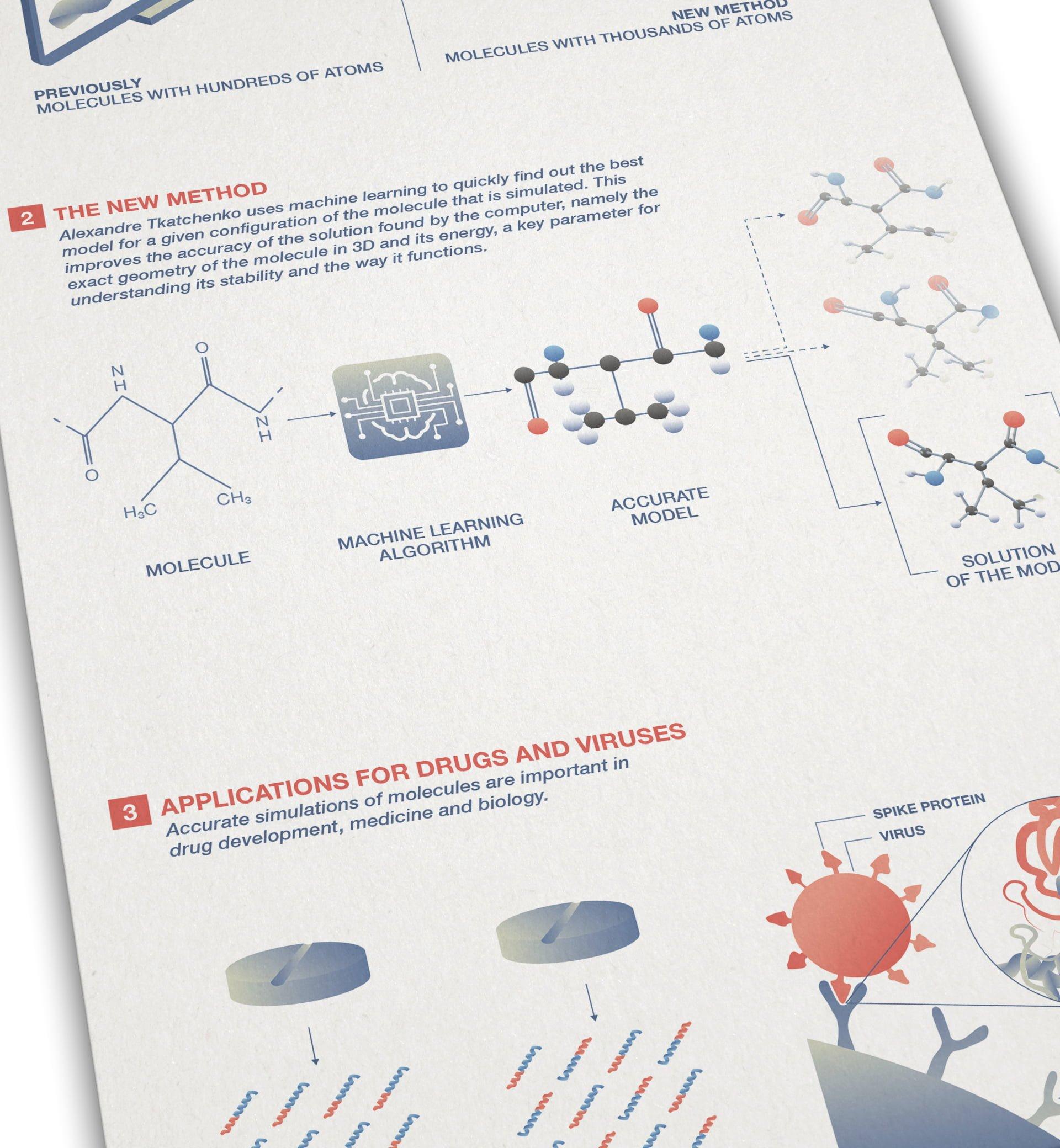 FNR infografik 2 molecules ikonaut