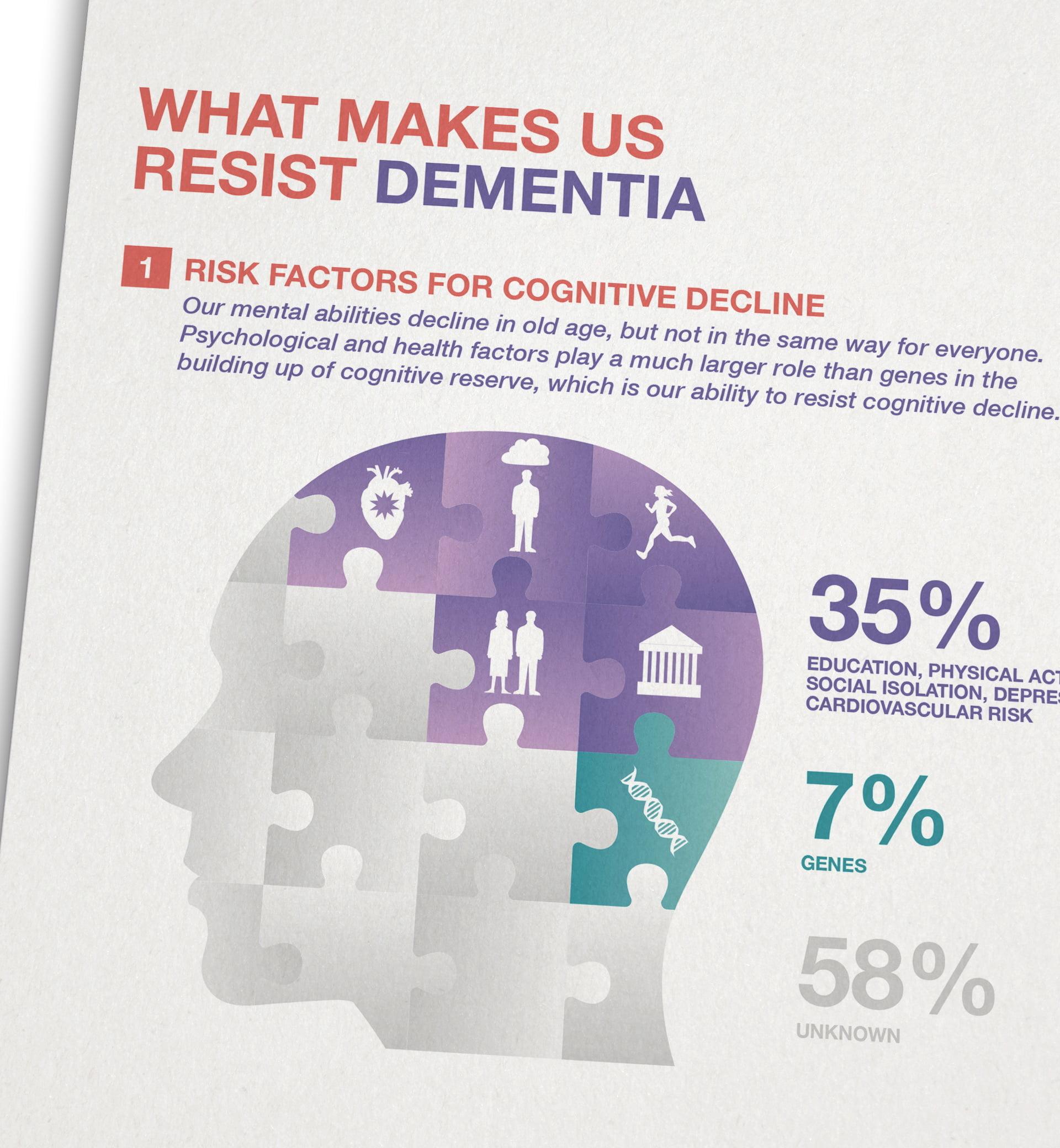FNR infografik 8 dementia ikonaut