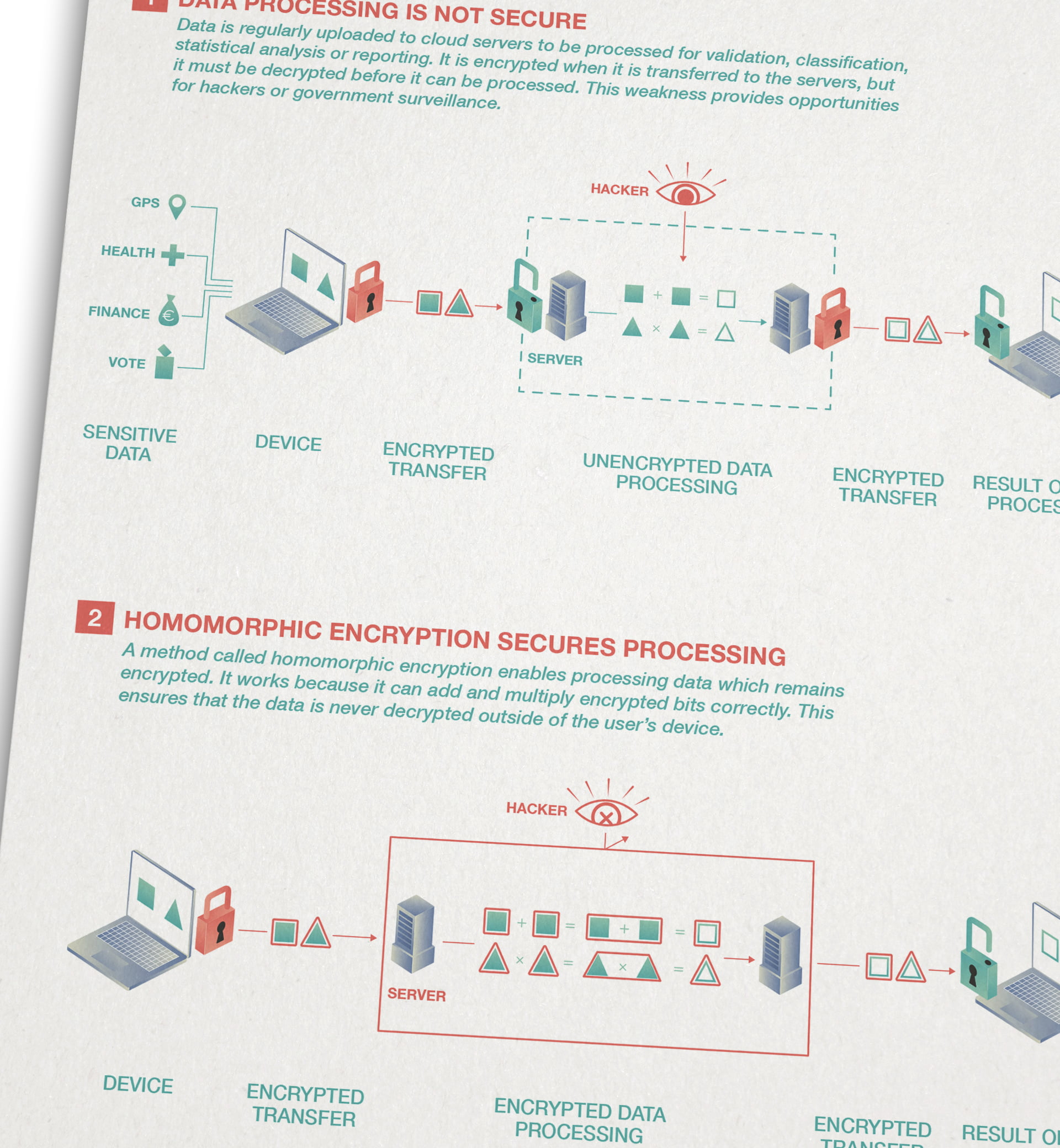 FNR infografik 10 encryption ikonaut