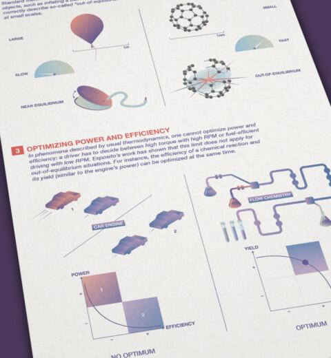Komplexe Wissenschaftsprojekte einfach erklärt